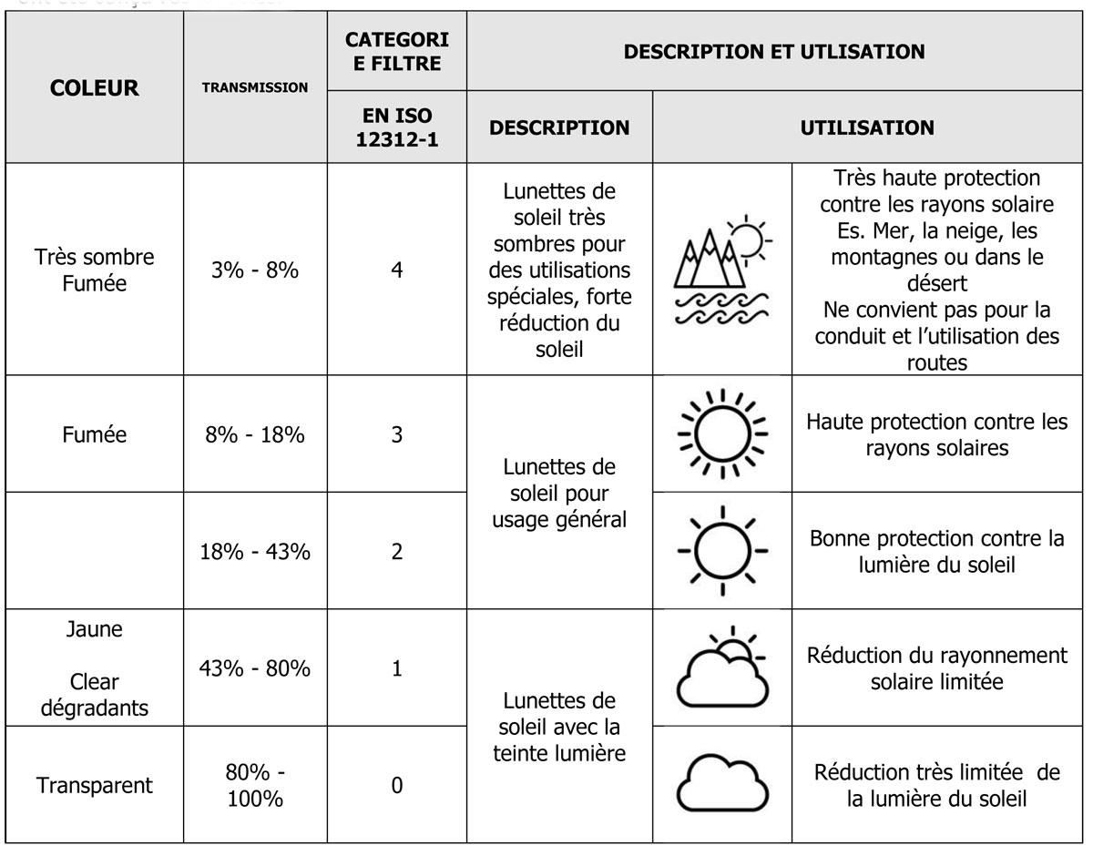 52cde7b774490 Remarque  Les verres photochromiques passent d un filtre de catégorie 0  éclairage faible pour un filtre de qualité supérieure dans la plupart des  conditions ...